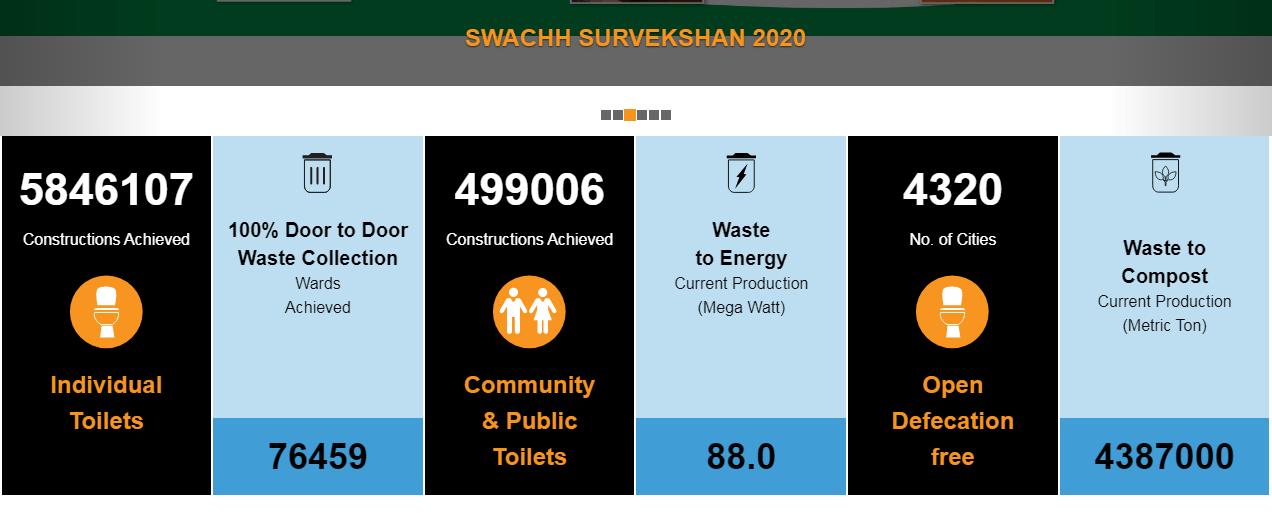 स्वच्छ भारत अभियान data report
