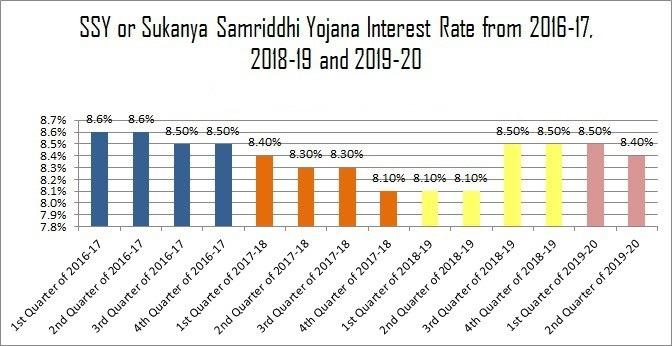 सुकन्या समृद्धि योजना table