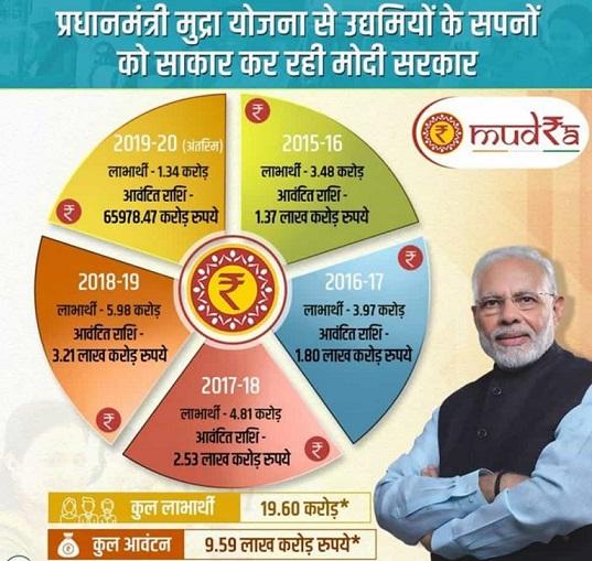 प्रधानमंत्री मुद्रा योजना आंकड़े