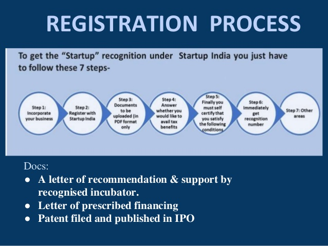startup-india-registration-Process
