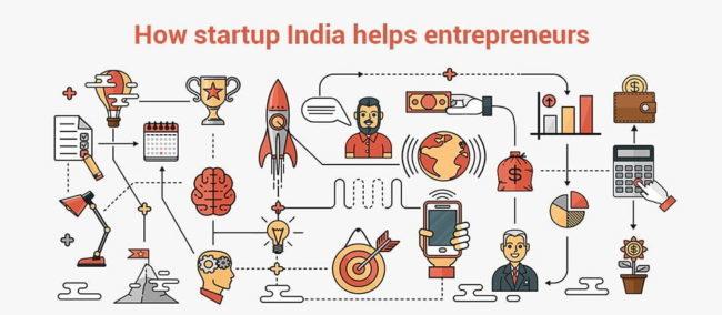 स्टार्टअप इंडिया help