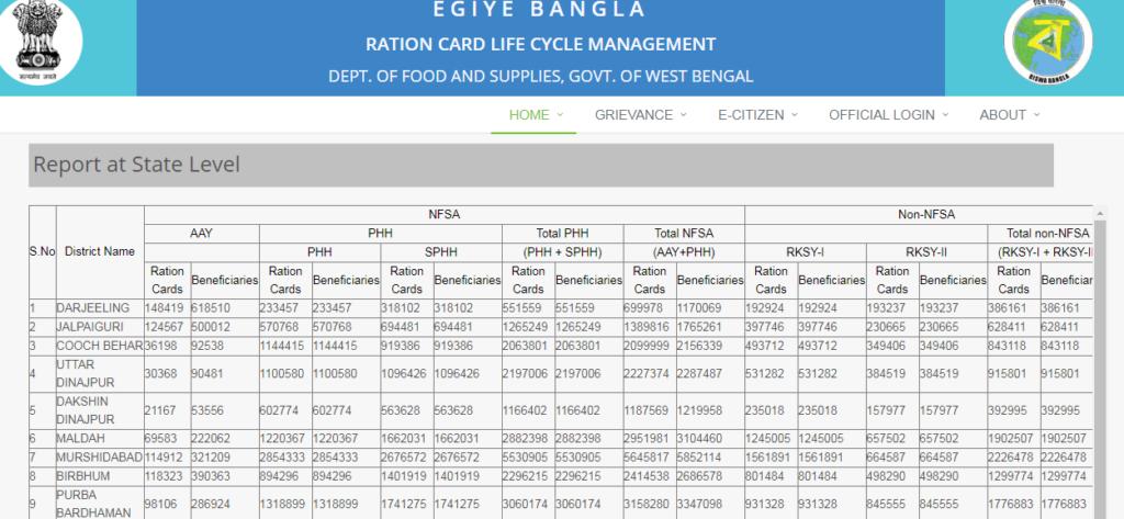 ration_card_details