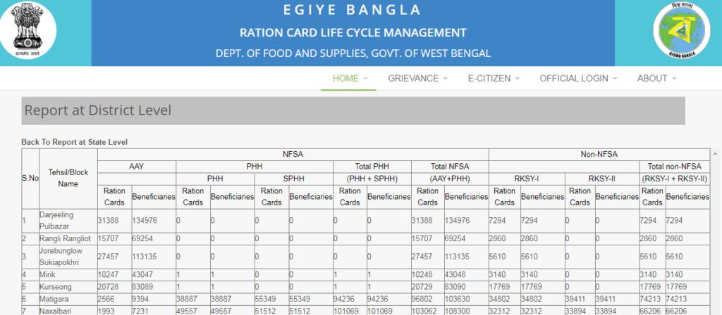 वेस्ट बंगाल राशन कार्ड