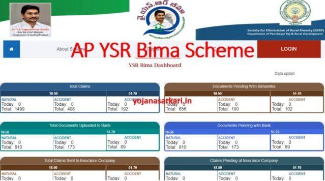 AP YSR Bima Scheme
