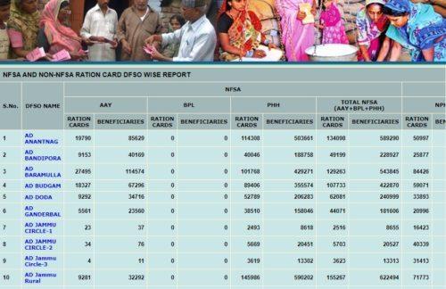 Jammu and Kashmir Ration Card List