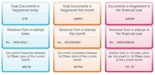 Madhya Pradesh Property Registration