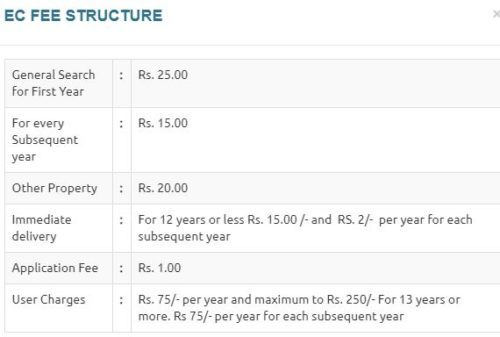 Odisha Property Registration